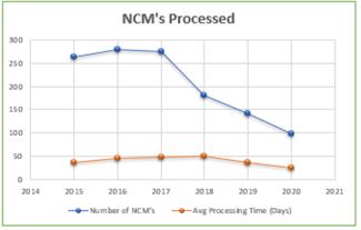 NCMs processed