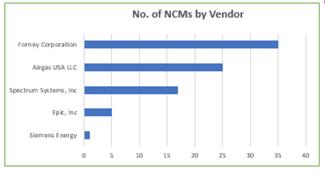 NCMs per vendor