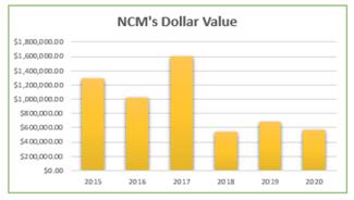 Dollar Value of NCMs