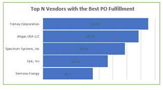 Vendors with best performance