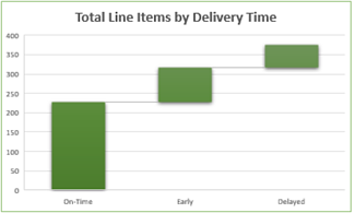 line items by delivery time